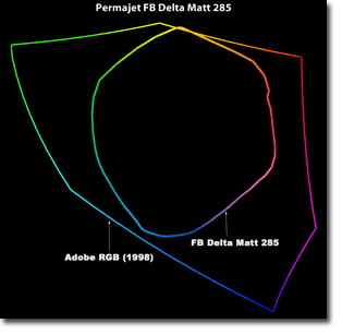 Gamut Permajet FB Delta Matt 285