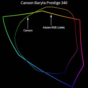 Gamut Canson Infinity Baryta Prestige 340