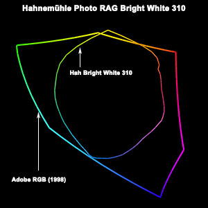 Gamut Hahnemühle Photo RAG Bright White 310